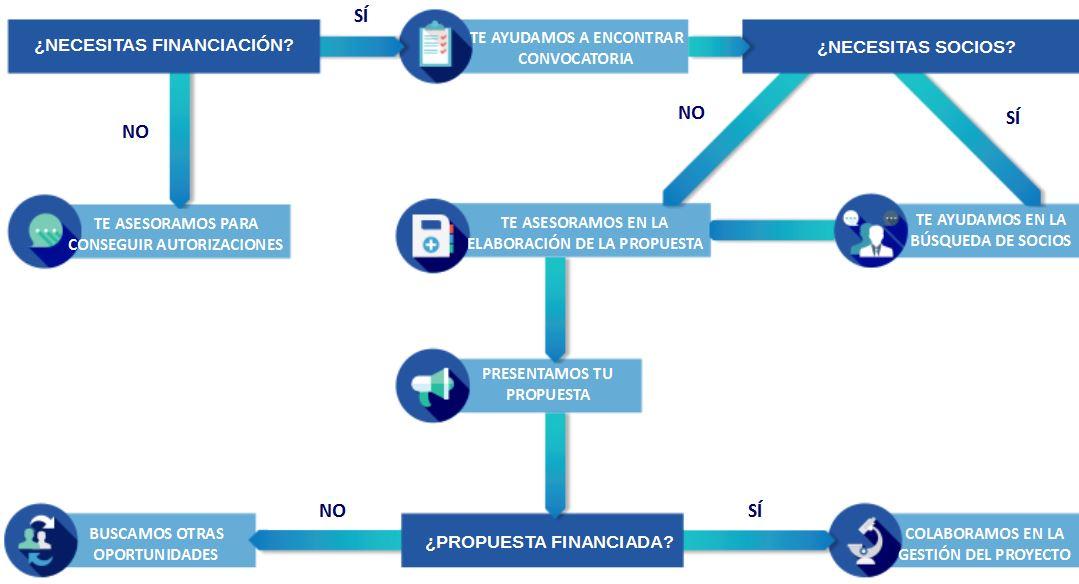 diagrama_gestion_esp